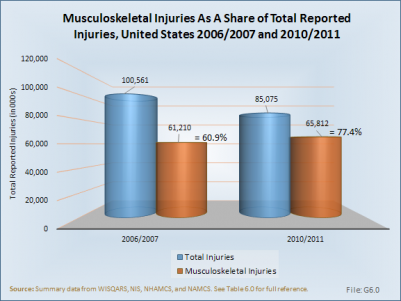 Musculoskeletal Injuries As A Share of Total Reported Injuries, United States 2006/2007 and 2010/2011
